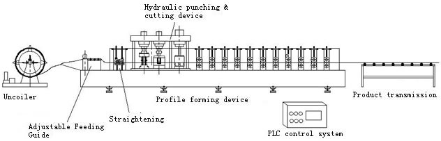 C Purlin Roll Forming Machine World Technology